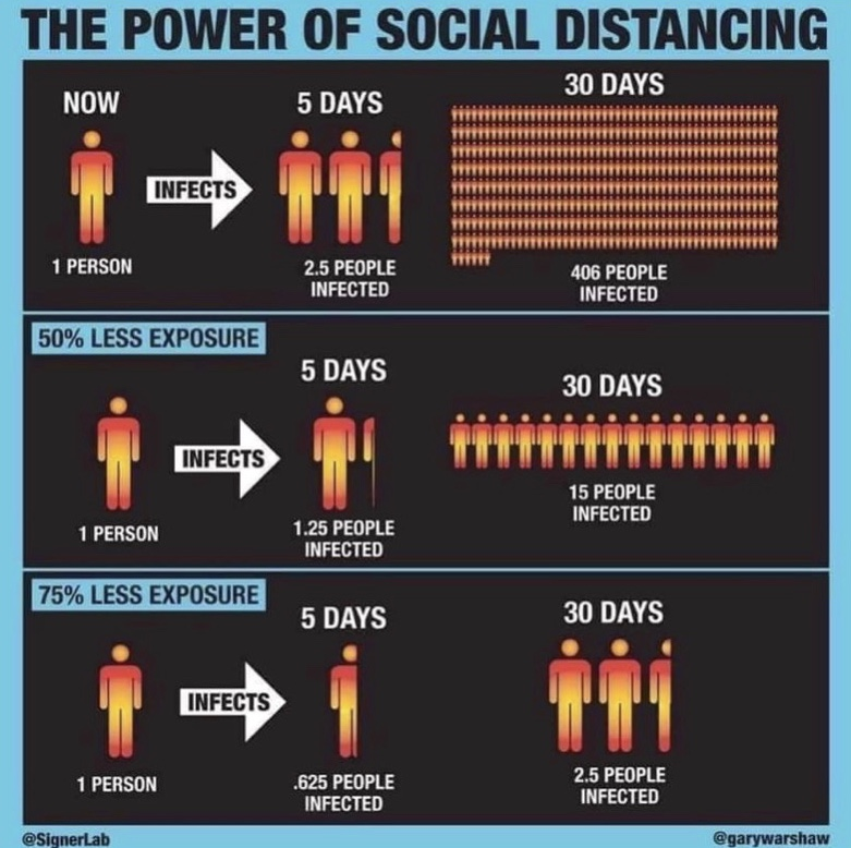 The Power of Social Distancing Infographic